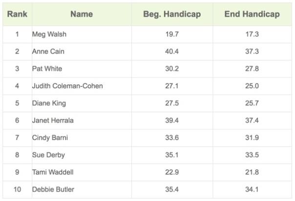 2nd Quarter Most Improved Golfer